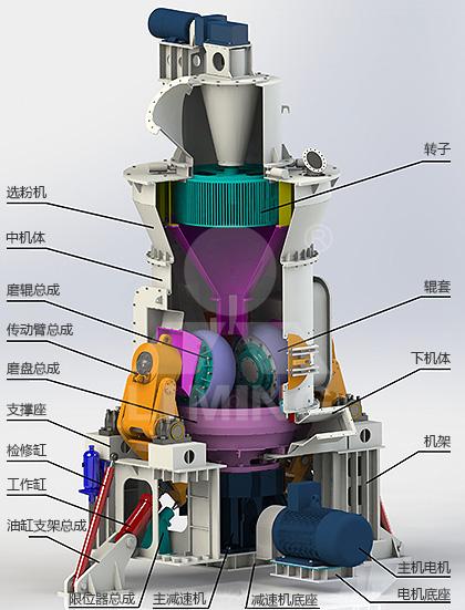 lm立式磨粉机配置-工艺系统