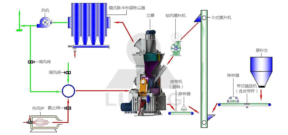 单脉冲除尘器闭路系统(烘干)